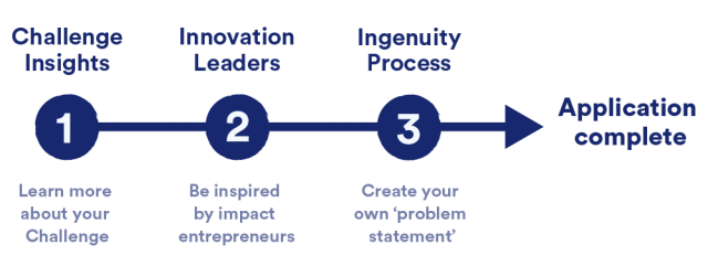 Infographic to show the 3 stages of the Insights process: Challenge Insights, Innovations Leaders and Ingenuity Process