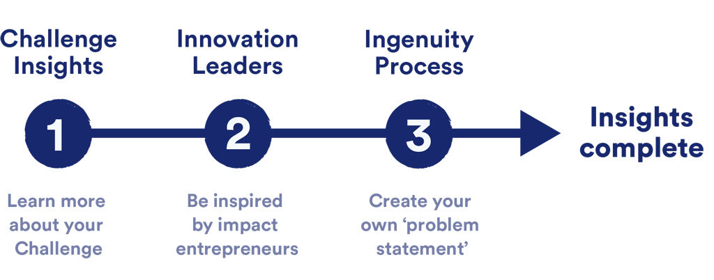 Infographic showing the 3 stages of Insights
