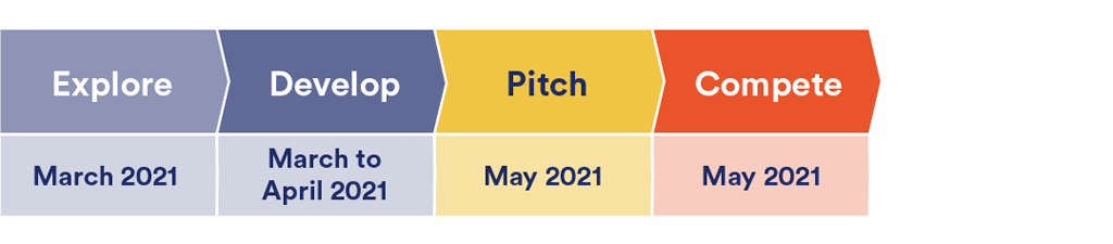 Explore: March 2021, Develop: March to April 2021, Pitch: May 2021, Compete: May 2021
