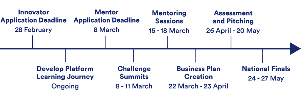 Programme dates are as follows: Innovator Application Deadline is 28 February, Develop Platform Learning Journey is Ongoing, Mentor Application Deadline is 8 March, Challenge Summits are 8 to 11 March, Mentoring Sessions are 15 to 18 March, Business Plan Creation is 22 March to 23 April, Assessment and Pitching is 26 April to 20 May, National Finals are 24 to 27 May